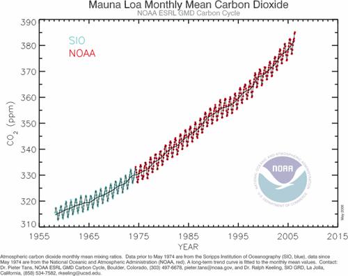 MLO CO2
